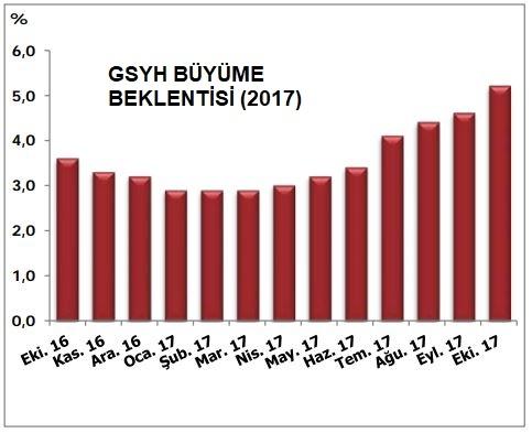 (GSYH) 2017 büyüme beklentisi