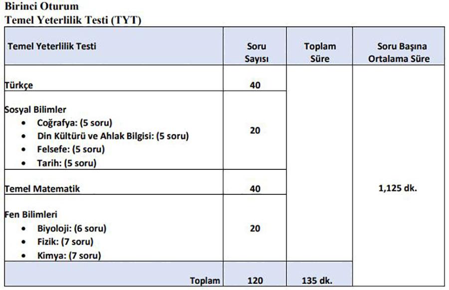 temel yeterlilik testi (TYS) soru dağılımı ve süre