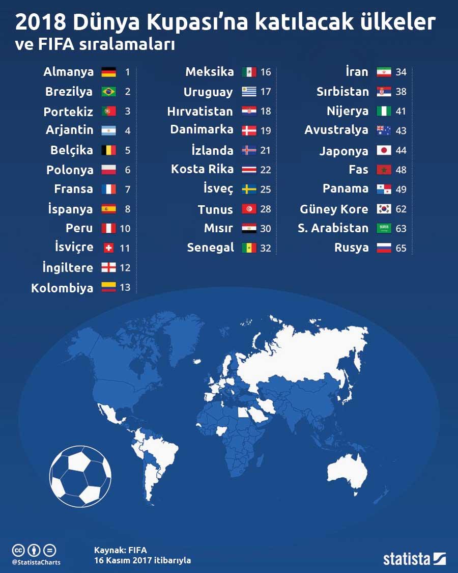 2018 Dünya Kupası'na hangi takımlar katılıyor?