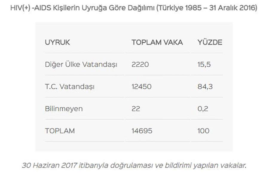 Türkiye'de AIDS