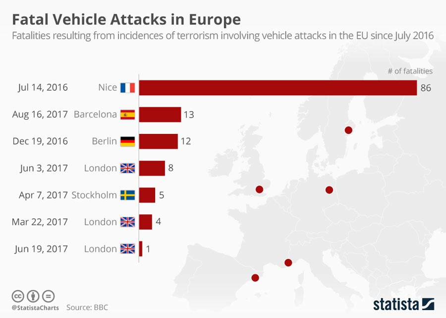 Source: https://www.statista.com/chart/10753/fatal-vehicle-attacks-in-europe/