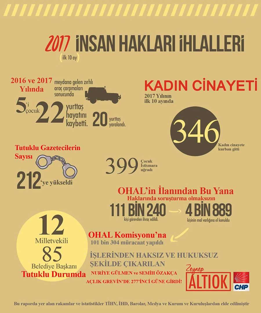 2017 hak ihlalleri