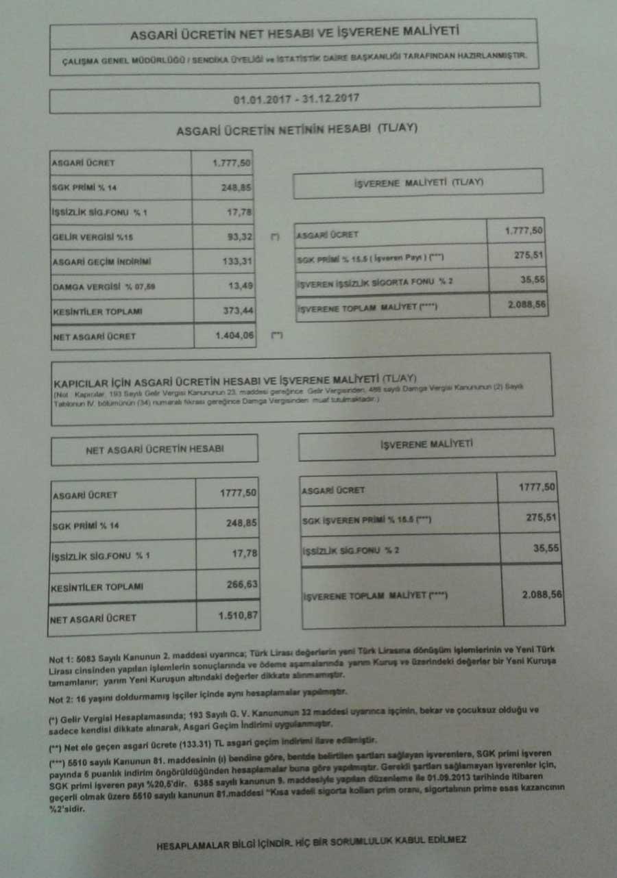 Asgari Ücret Komisyonunda hazırlanan protokol