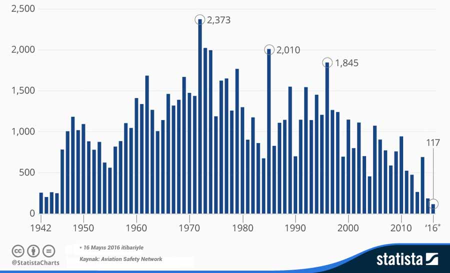 Kaynak: https://www.statista.com/chart/4854/commercial-aviation-deaths-since-1942/