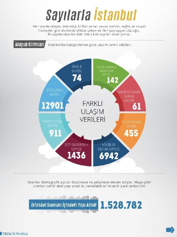 Sayılarla İstanbul