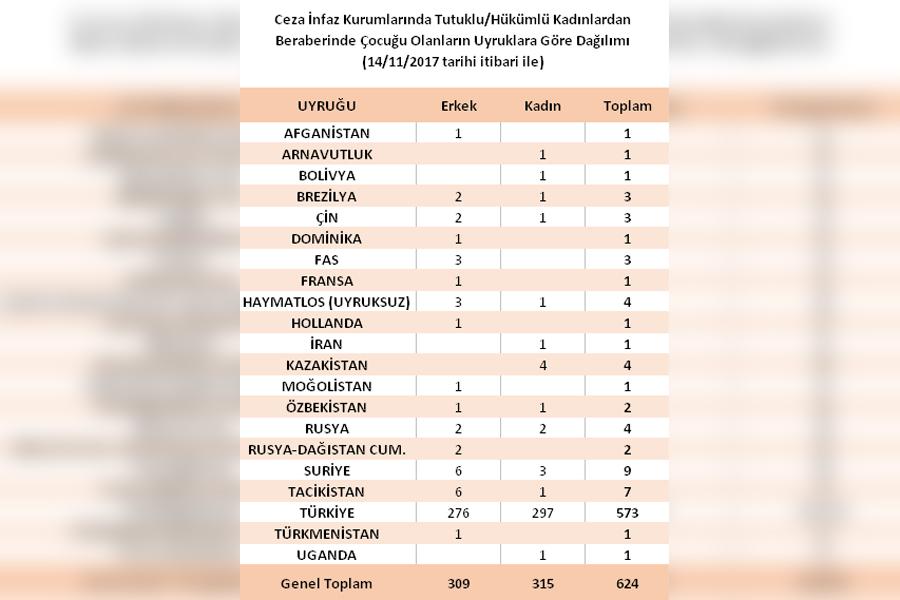 Cezaevlerinde kalan çocuk sayısı uyrukları