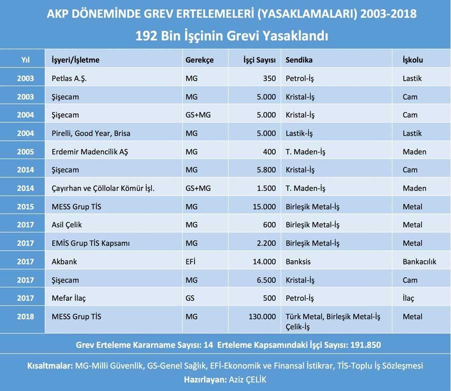 AKP döneminde yasaklanan grevler