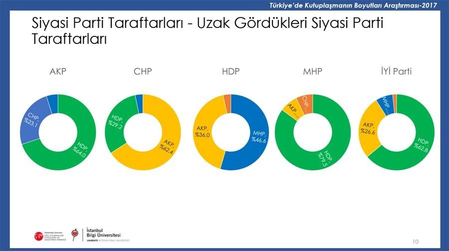Türkiye'de Kutuplaşmanın Boyutları