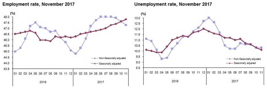 unemployment in turkey And from an unemployment insurance model for turkey developed by milan vodopivec, in cooperation with iskur staff turkey labor market study the.
