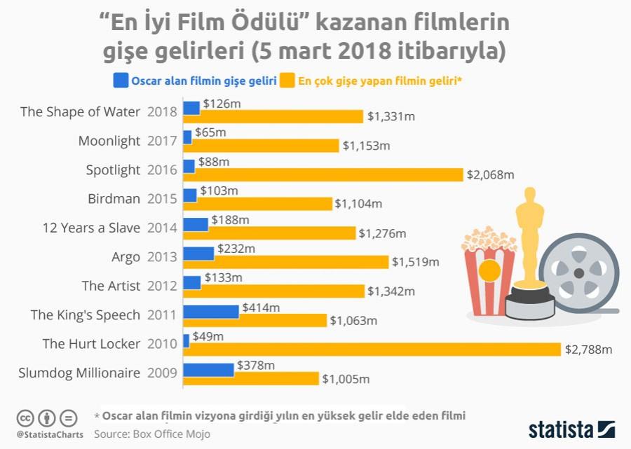 """""""En İyi Film Ödülü"""" kazanan filmlerin gişe gelirleri."""