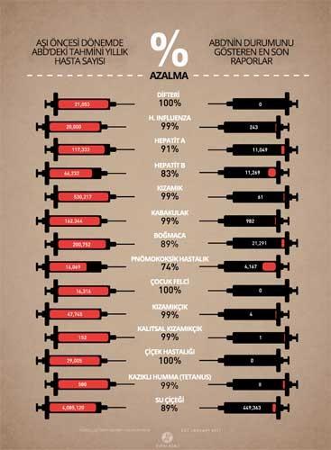 Aşı tablosu