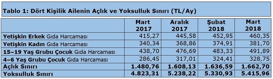 Türk-İş : Açlık sınırı 1,663 liraya, yoksulluk sınırı 5,416 liraya yükseldi