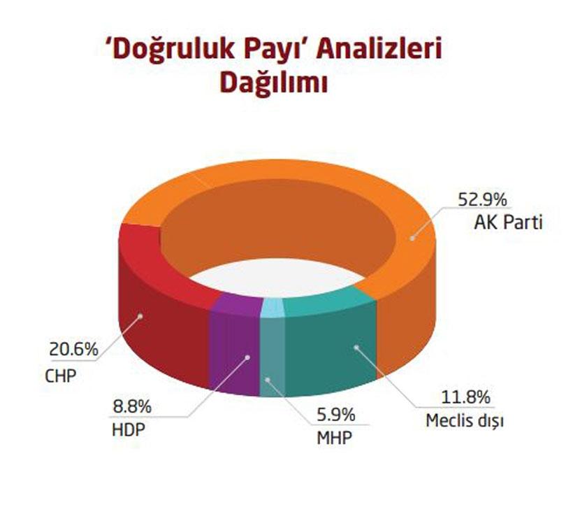 HDP doğruluk payı en yüksek parti