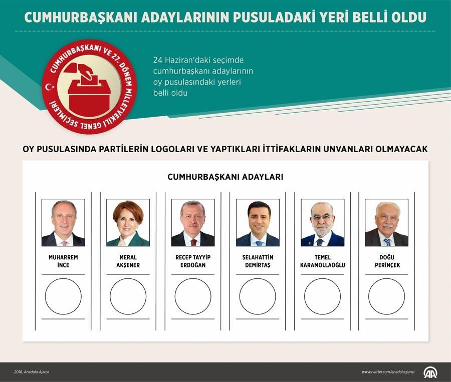 Cumhurbaşkanı adaylarının oy pusulasındaki yerleri