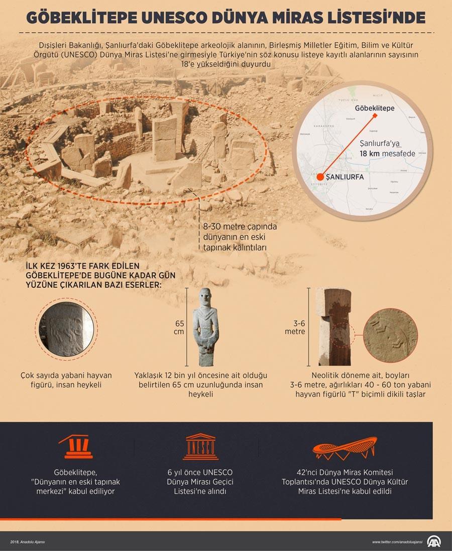 Göbeklitepe, UNESCO Dünya Kültür Mirası Listesi'ne girdi