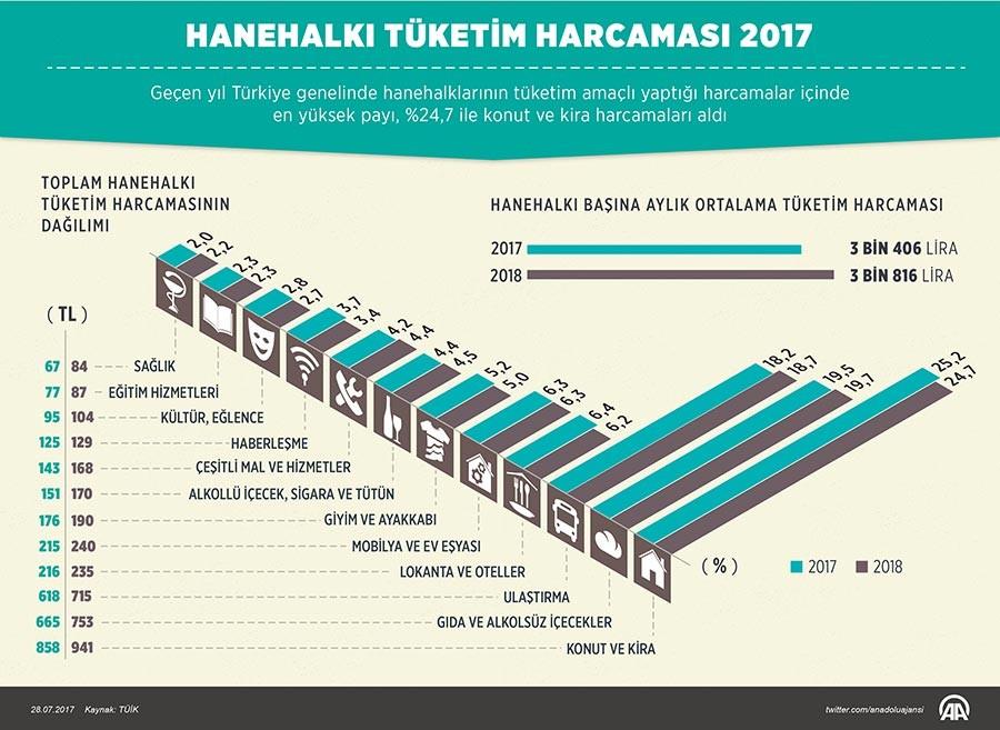 hanehalkı tüketim harcaması 2017