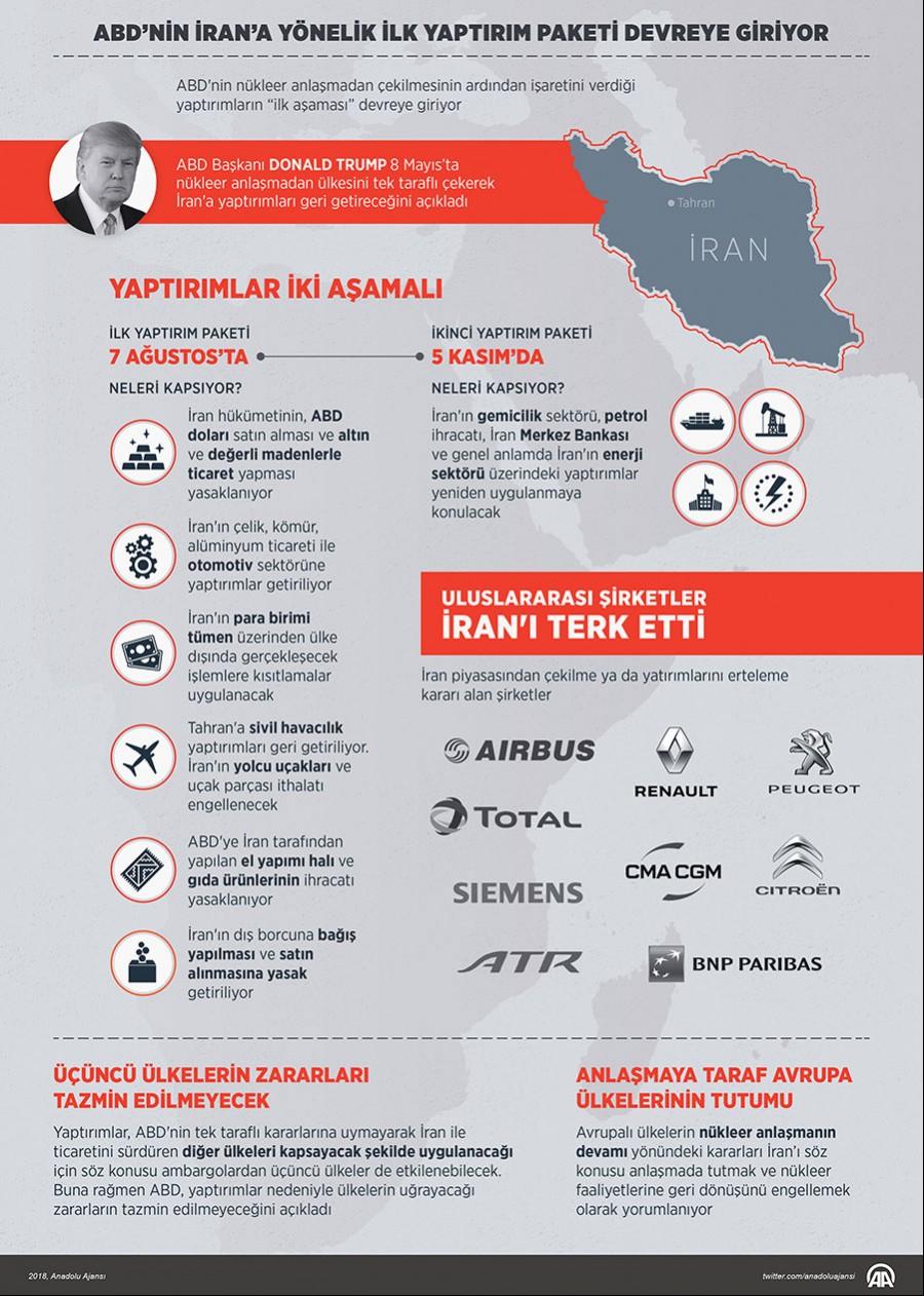 ABD'nin İran'a yönelik ilk yaptırım paketi devreye giriyor