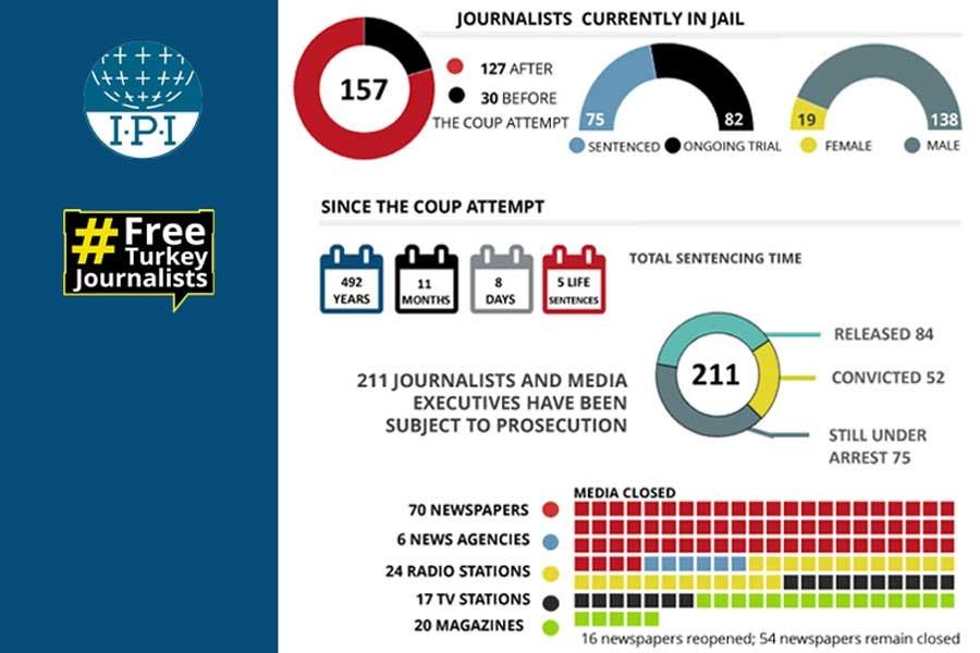 IPI'den 10 Ocak Çalışan Gazeteciler Günü açıklaması