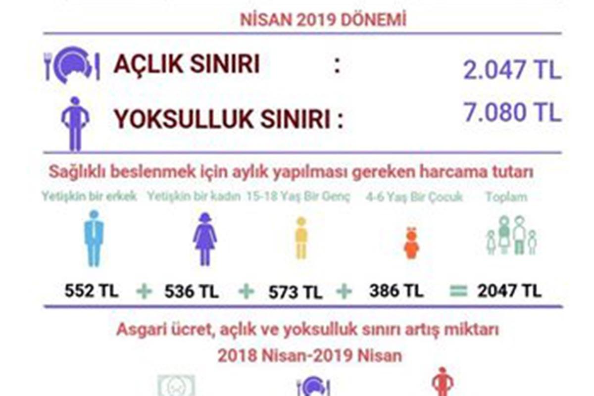 Açlık sınırı 16 yılda 4.4 kat arttı: Açlık sınırı 2 bin 47 TL