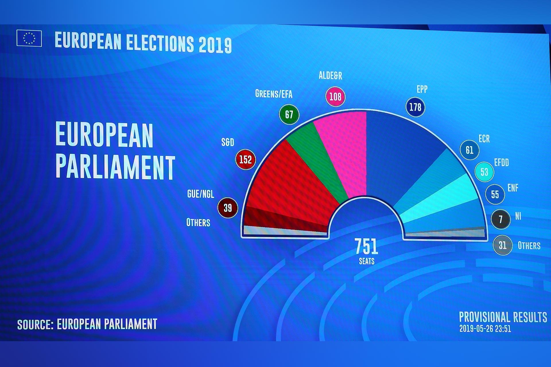 Avrupa Parlamentosu seçimleri: Büyük partiler küçüldü