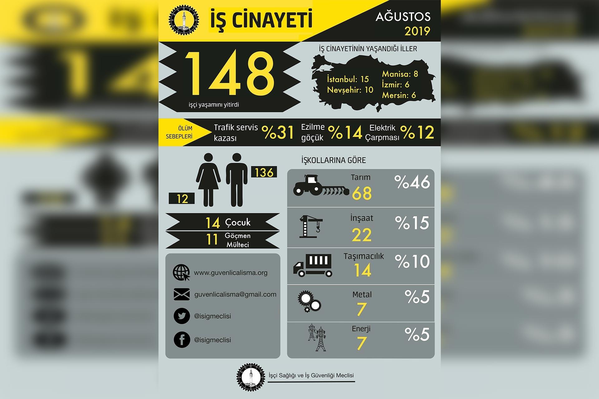 Ağustos ayında en az 148 işçi iş cinayetinde hayatını kaybetti