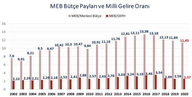 MEB Bütçe Payşarı ve milli göre oranını gösteren grafik.