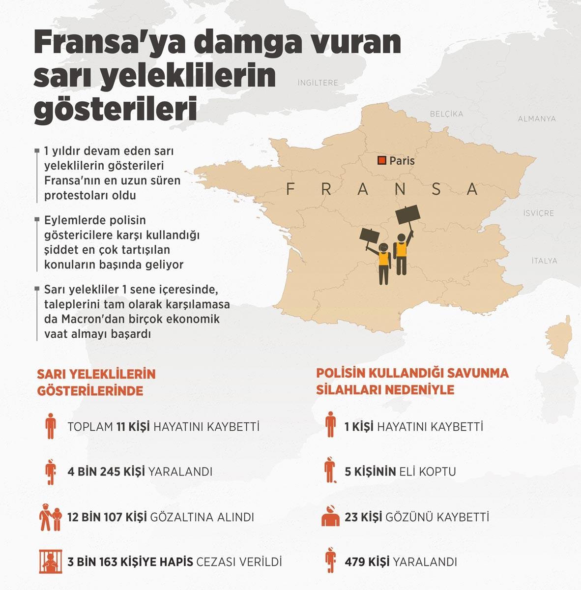 Sarı yeleklilerin 1 yıldır süren eylemleri ile ilgili bilgi veren infografik