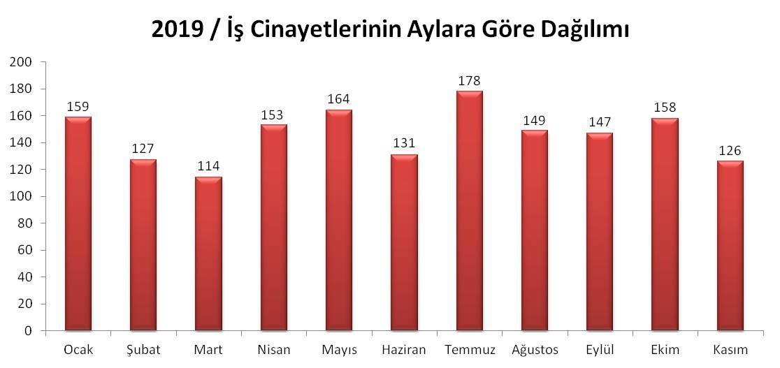 İş cinayetlerinin aylara göre dağılımını gösteren grafik