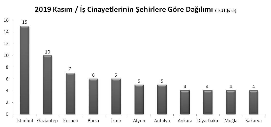 İş cinayetlerinin şehirlere göre dağılımını gösteren grafik