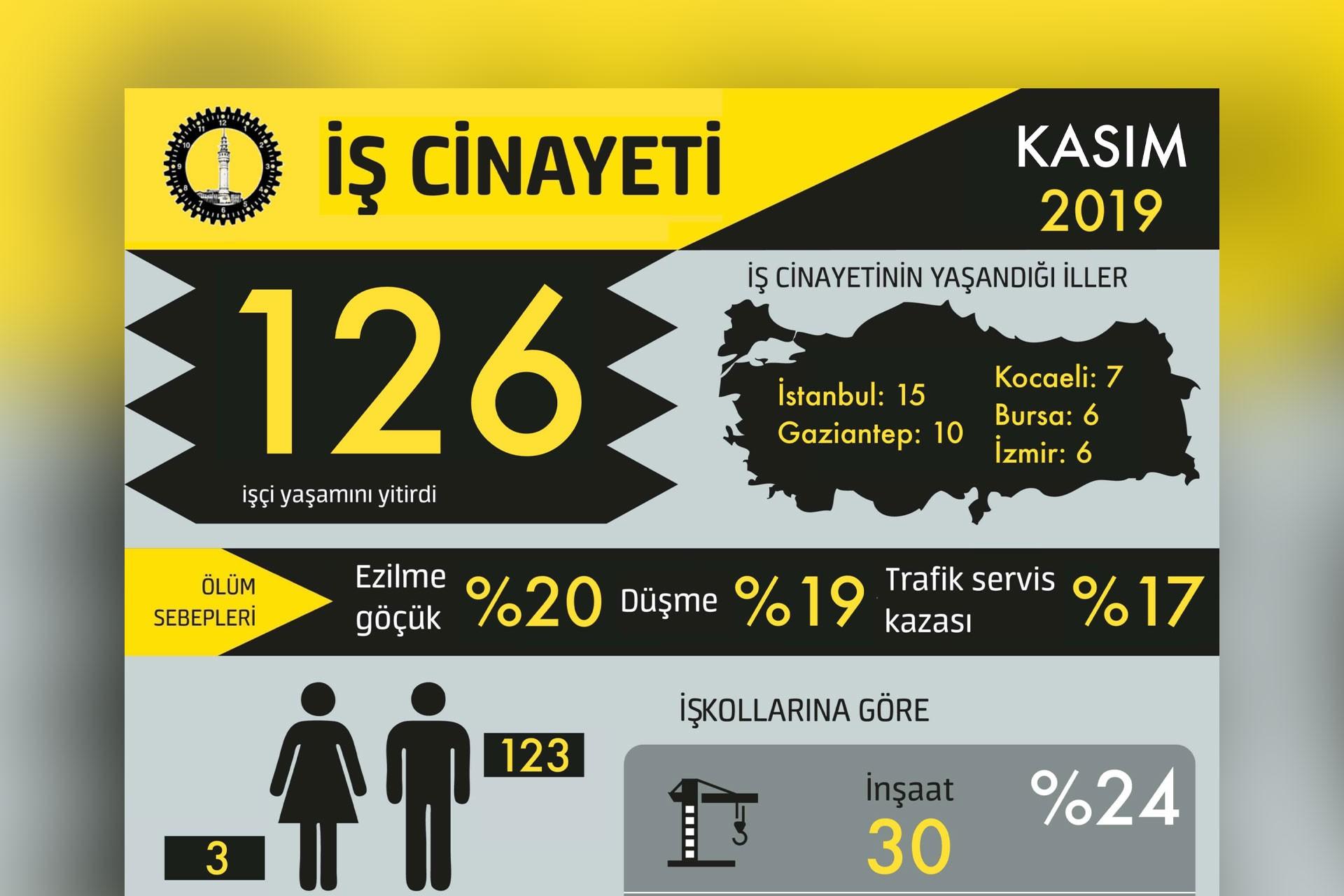 İSİG'in kasım ayında yaşanan iş cinaytlerini gösterdiği grafik