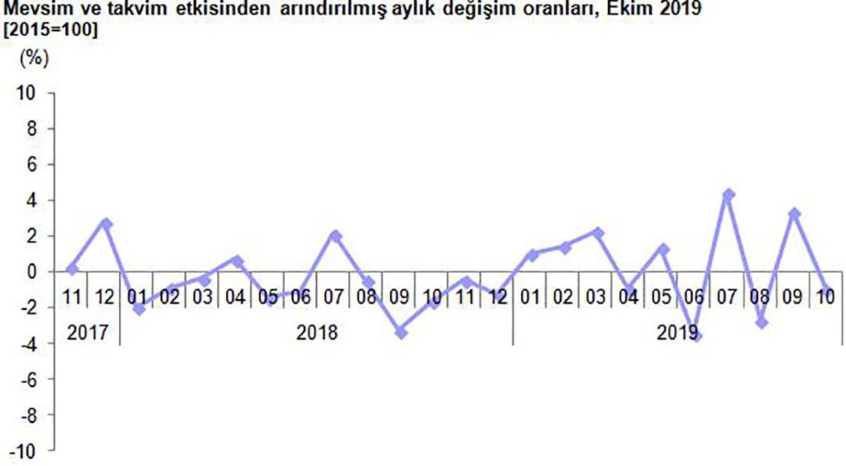 Aylık bazda sanayi üretim endeksi verileri grafiği
