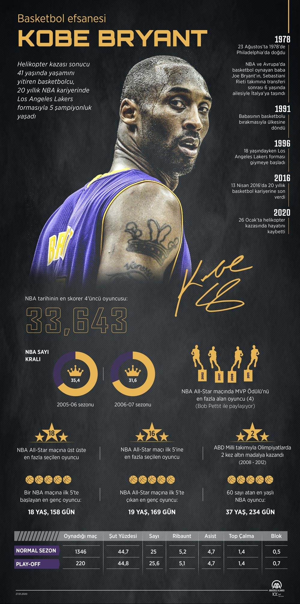Kobe Bryant'ın ölümünün ardından Anadolu Ajansının kariyeri ile ilgili hazırladığı infografik