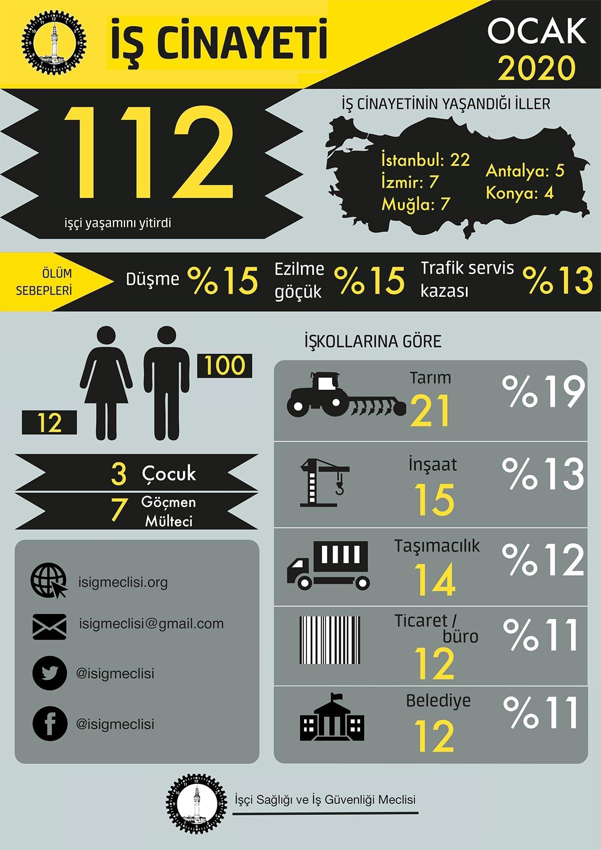 İSİG verilerini gösteren infografik