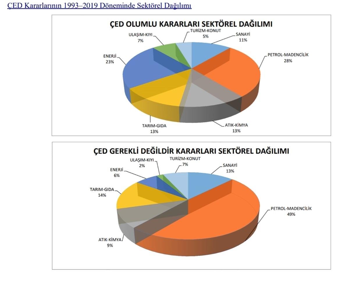 ÇED verileri grafiği