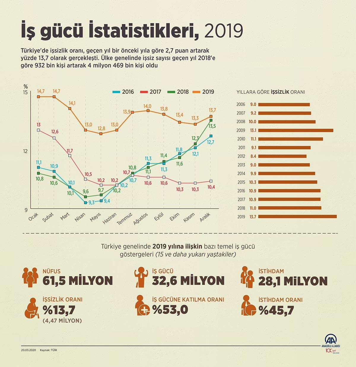 İşsizlik verileri