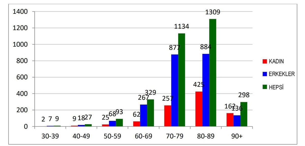 İtalya'da koronavirüs nedeniyle ölenlerin yaş dağılımını gösteren grafik