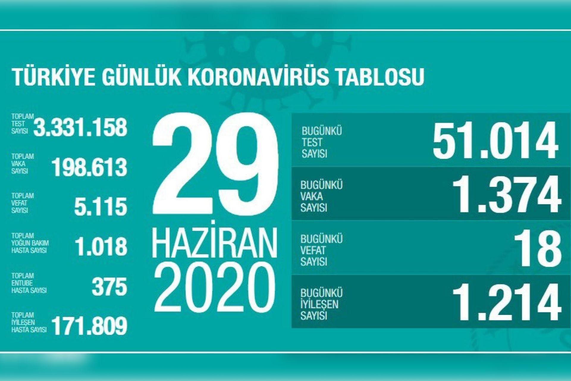Türkiye'de koronavirüsten yaşamını yitirenlerin sayısı 5 bin 115'e ...