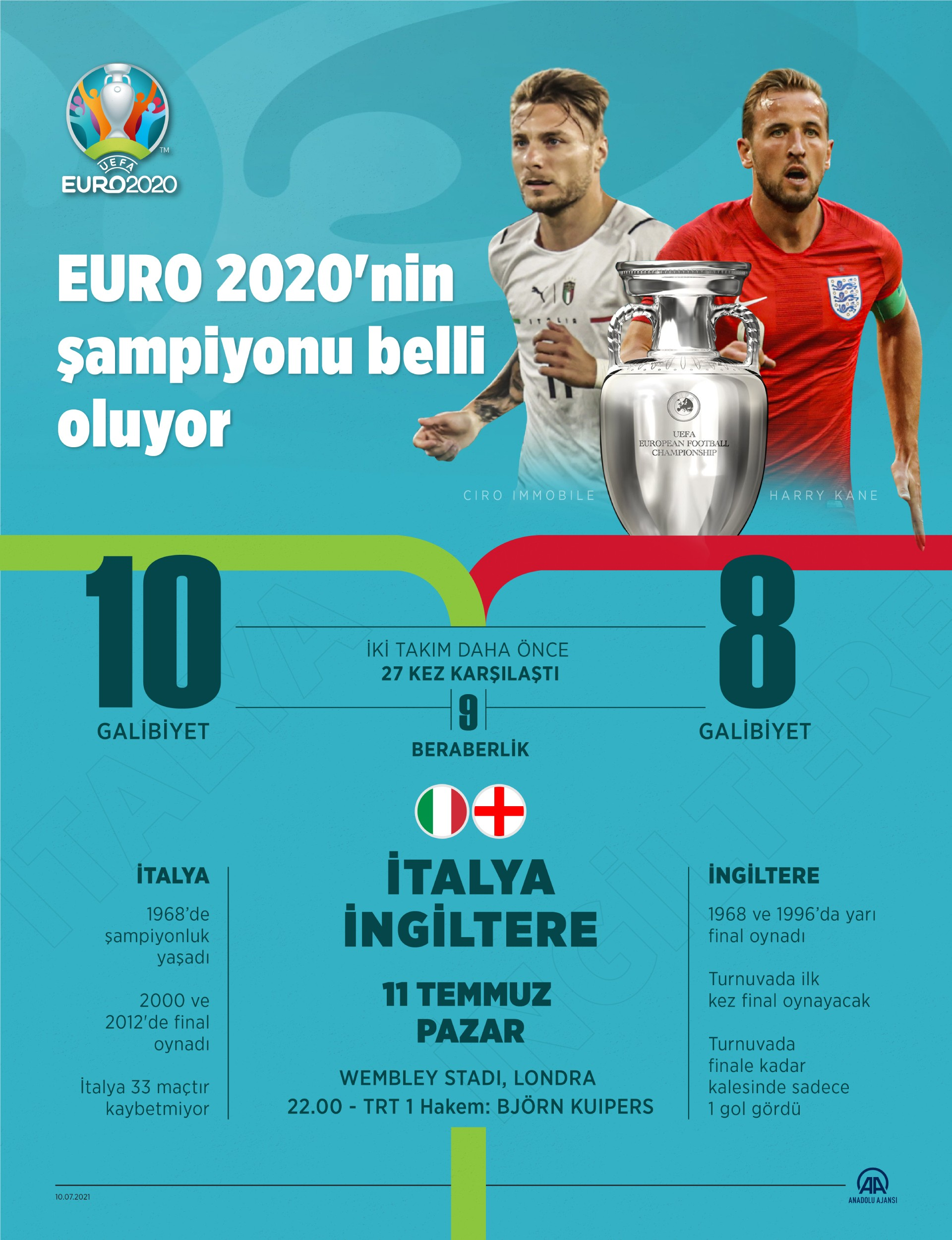Euro 2020 finali için AA'nın hazırladığı görsel.