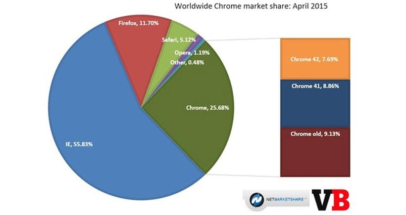 Chrome'un pazar payı ilk kez yüzde 25'i geçti