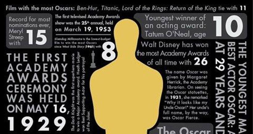 Oscar ödüllerine başka bir pencereden bakmak