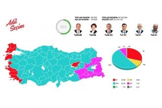 Adil Seçim Platformu verilerine göre seçim ikinci tura kalabilir