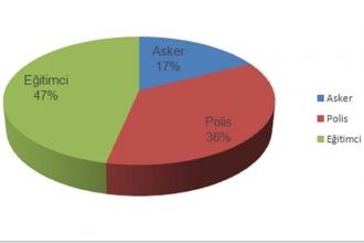 OHAL'de ordudan 15 bin, eğitimden 41 bin kişi ihraç edildi