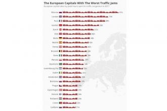 İstanbul, Avrupa'da trafiğin en yoğun olduğu dördüncü kent