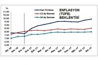 Enflasyon ve dolar kuru beklentileri yükseldi