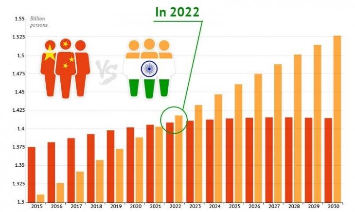 Hindistan'ın nüfusu Çin'i ne zaman geçecek?