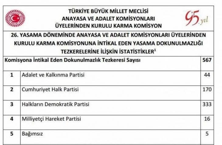 Meclise gönderilen 567 fezlekenin 333'ü HDP'lilerin