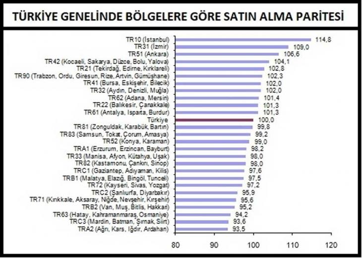 En pahalı il İstanbul, en ucuz iller Ağrı, Kars, Iğdır, Ardahan