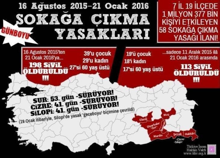 TİHV: 16 Ağustos'tan beri en az 198 sivil öldürüldü